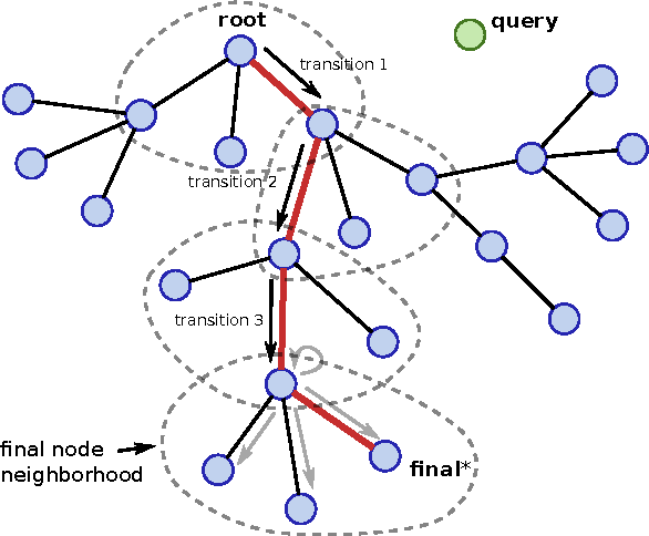 Figure 3 for Learning Deep Nearest Neighbor Representations Using Differentiable Boundary Trees