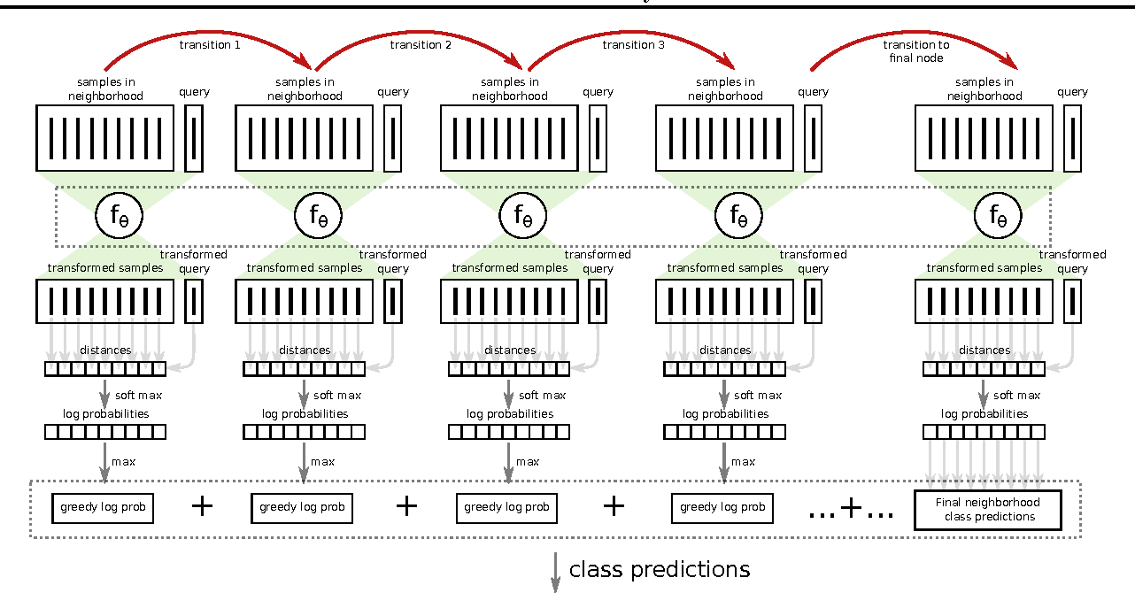 Figure 4 for Learning Deep Nearest Neighbor Representations Using Differentiable Boundary Trees