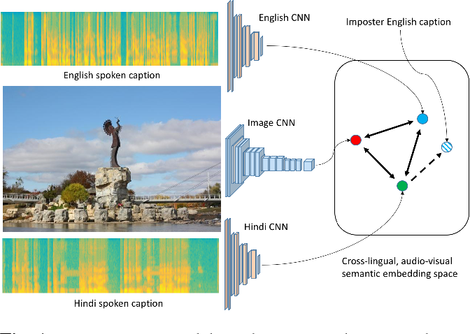 Figure 1 for Vision as an Interlingua: Learning Multilingual Semantic Embeddings of Untranscribed Speech