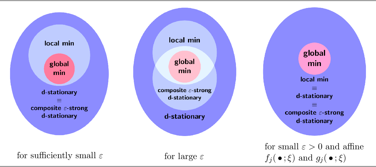 Figure 1 for Statistical Analysis of Stationary Solutions of Coupled Nonconvex Nonsmooth Empirical Risk Minimization