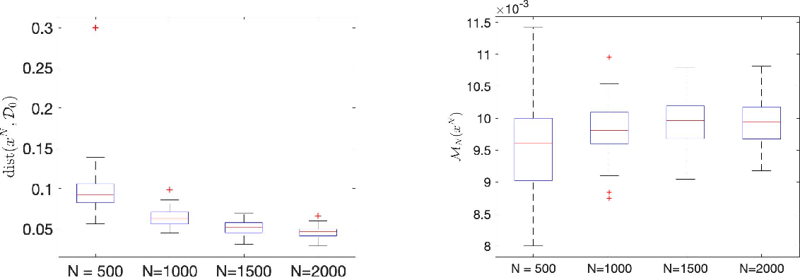 Figure 3 for Statistical Analysis of Stationary Solutions of Coupled Nonconvex Nonsmooth Empirical Risk Minimization