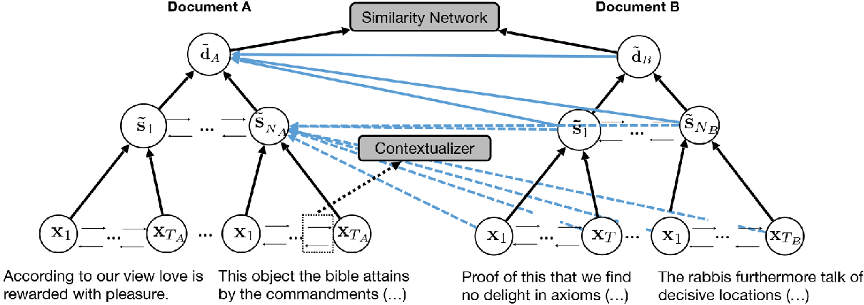 Figure 3 for Multilevel Text Alignment with Cross-Document Attention