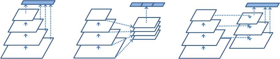 Figure 1 for Deep Feature Pyramid Reconfiguration for Object Detection