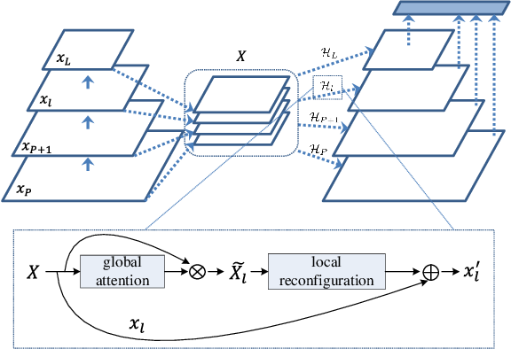 Figure 3 for Deep Feature Pyramid Reconfiguration for Object Detection