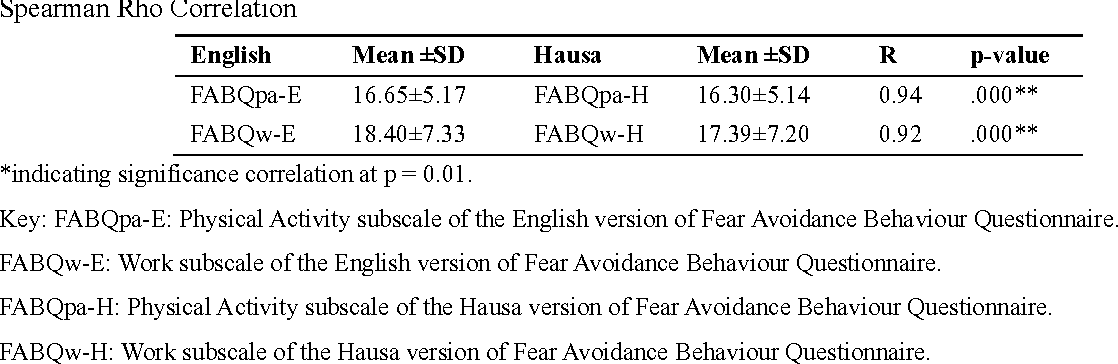 PDF] Translation of the fear avoidance beliefs questionnaire into