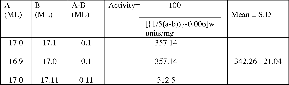 TABLE 1: SCREENING OF AMYLASE ACTIVITY