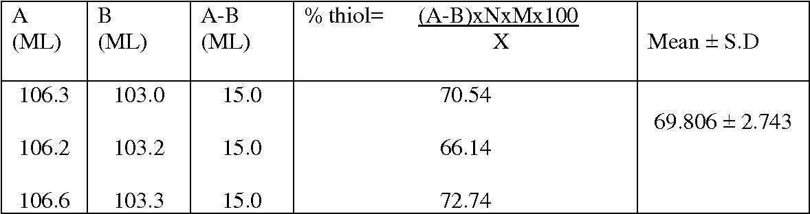 TABLE 2: ESTIMATION OF THIOL CONTENT PRESENT IN THE ENZYME EXTRACT
