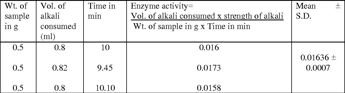 TABLE 4: LYPOLYTIC ACTIVITY SCREENING STUDIES