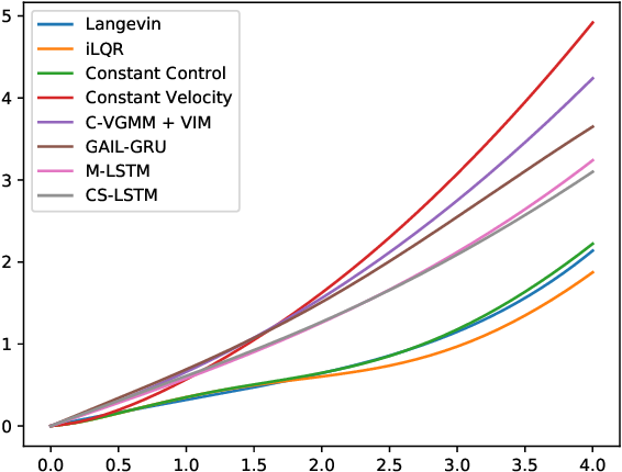 Figure 1 for Learning Trajectory Prediction with Continuous Inverse Optimal Control via Langevin Sampling of Energy-Based Models