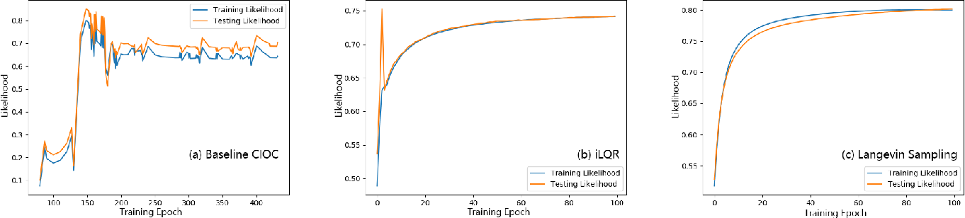 Figure 2 for Learning Trajectory Prediction with Continuous Inverse Optimal Control via Langevin Sampling of Energy-Based Models