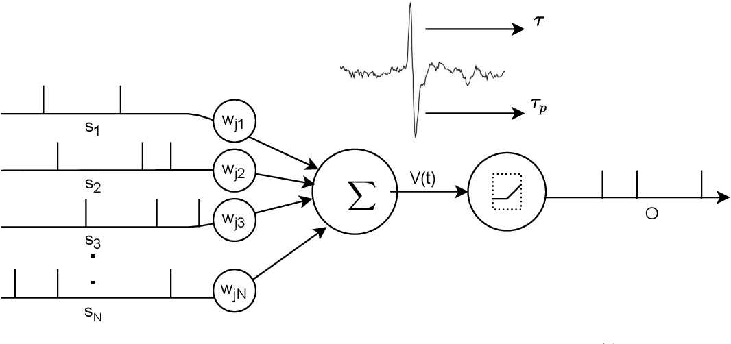 Figure 1 for Distilling Spikes: Knowledge Distillation in Spiking Neural Networks
