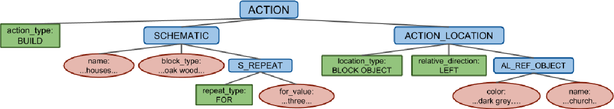 Figure 1 for CraftAssist Instruction Parsing: Semantic Parsing for a Minecraft Assistant