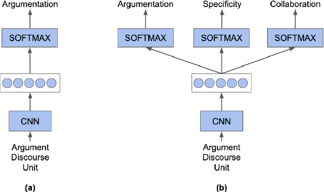 Figure 2 for The Discussion Tracker Corpus of Collaborative Argumentation