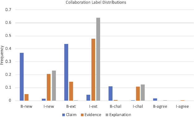 Figure 4 for The Discussion Tracker Corpus of Collaborative Argumentation