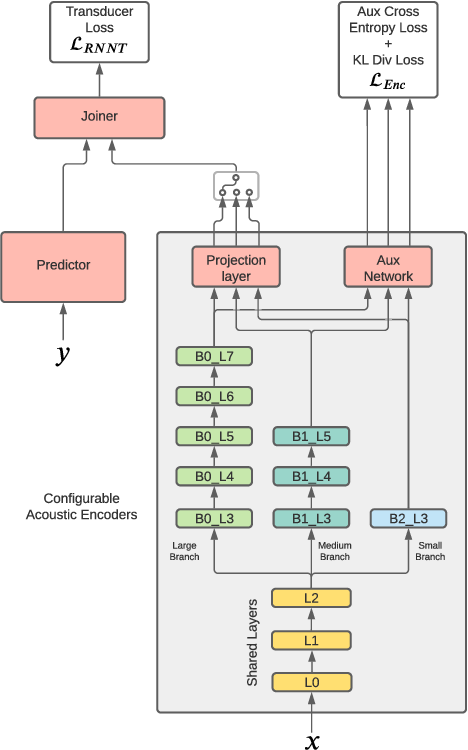 Figure 1 for Collaborative Training of Acoustic Encoders for Speech Recognition