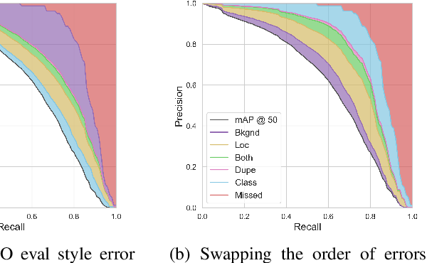 Figure 3 for TIDE: A General Toolbox for Identifying Object Detection Errors