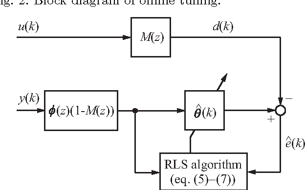Figure 3 From Online Controller Tuning Via Frit And