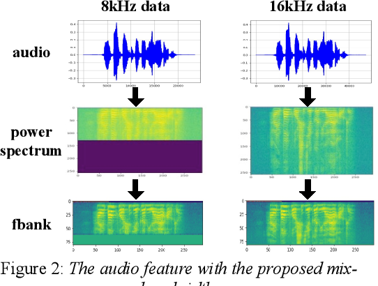 Figure 3 for Research on Modeling Units of Transformer Transducer for Mandarin Speech Recognition