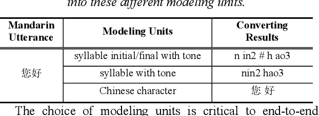 Figure 2 for Research on Modeling Units of Transformer Transducer for Mandarin Speech Recognition