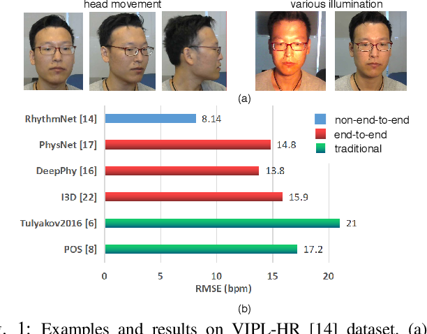 Figure 1 for AutoHR: A Strong End-to-end Baseline for Remote Heart Rate Measurement with Neural Searching