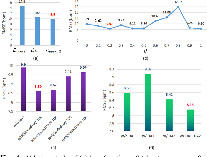 Figure 4 for AutoHR: A Strong End-to-end Baseline for Remote Heart Rate Measurement with Neural Searching