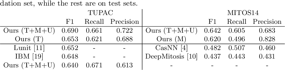 Figure 3 for Leveraging Unlabeled Whole-Slide-Images for Mitosis Detection
