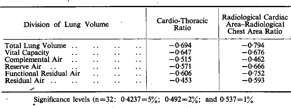 Table V From The Lung Volume In Low Output Cardiac Syndromes