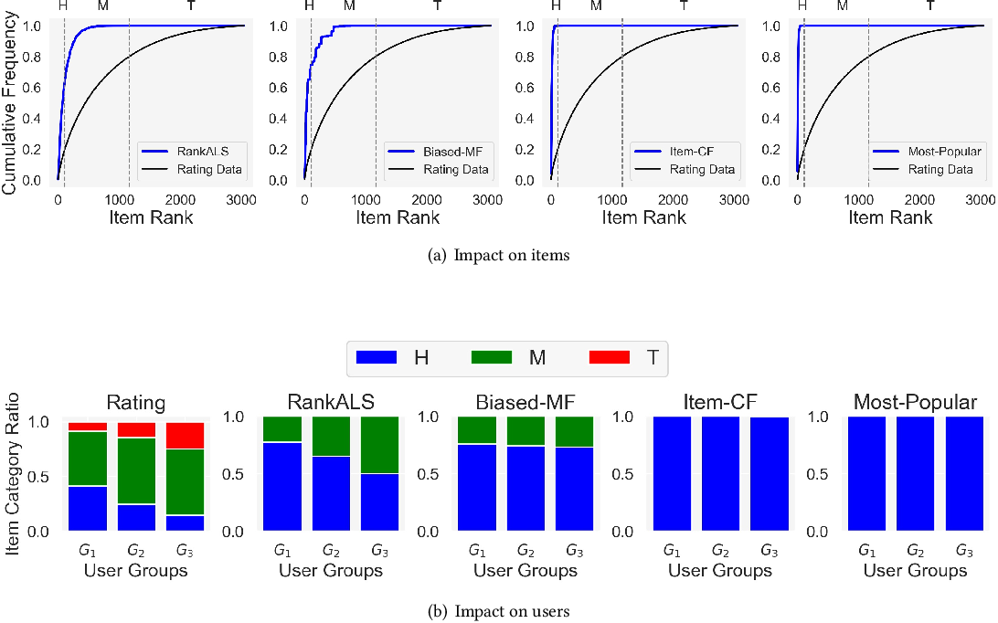 Figure 1 for User-centered Evaluation of Popularity Bias in Recommender Systems