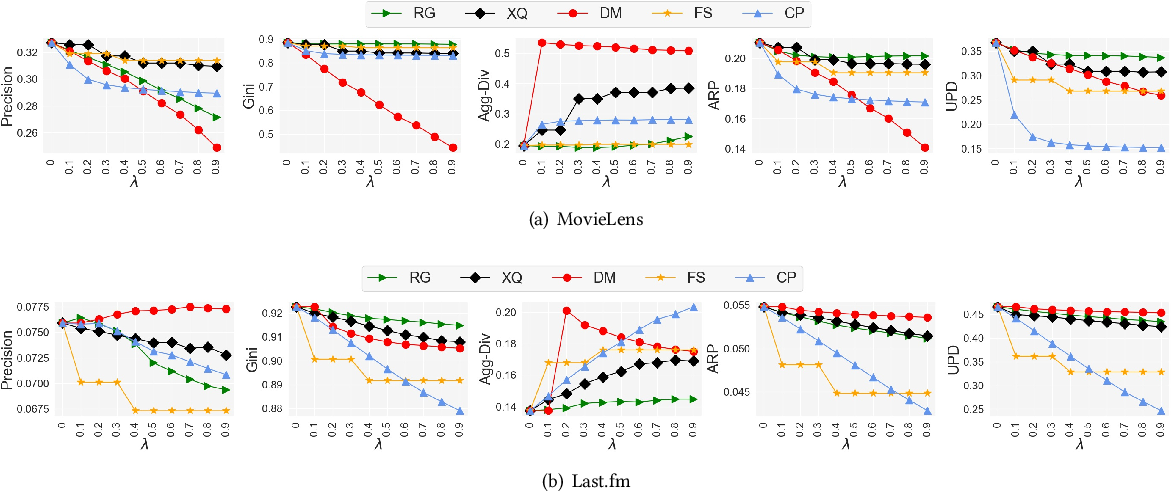 Figure 4 for User-centered Evaluation of Popularity Bias in Recommender Systems