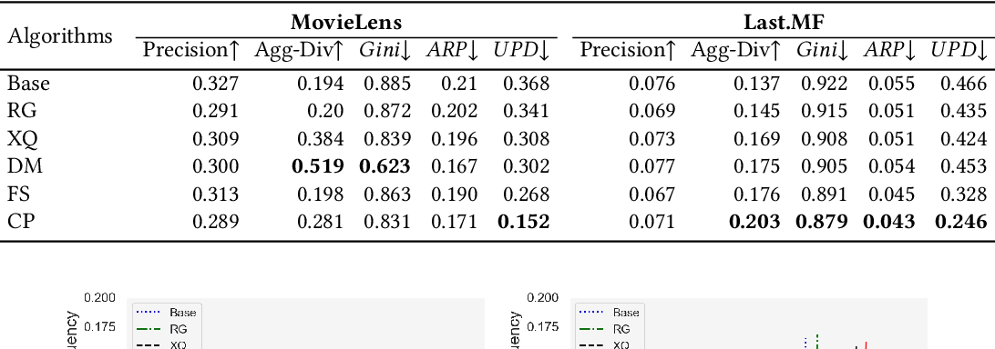 Figure 2 for User-centered Evaluation of Popularity Bias in Recommender Systems