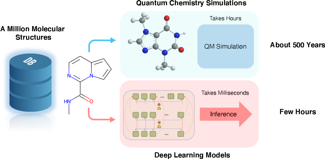 Figure 1 for Quantum Mechanics and Machine Learning Synergies: Graph Attention Neural Networks to Predict Chemical Reactivity