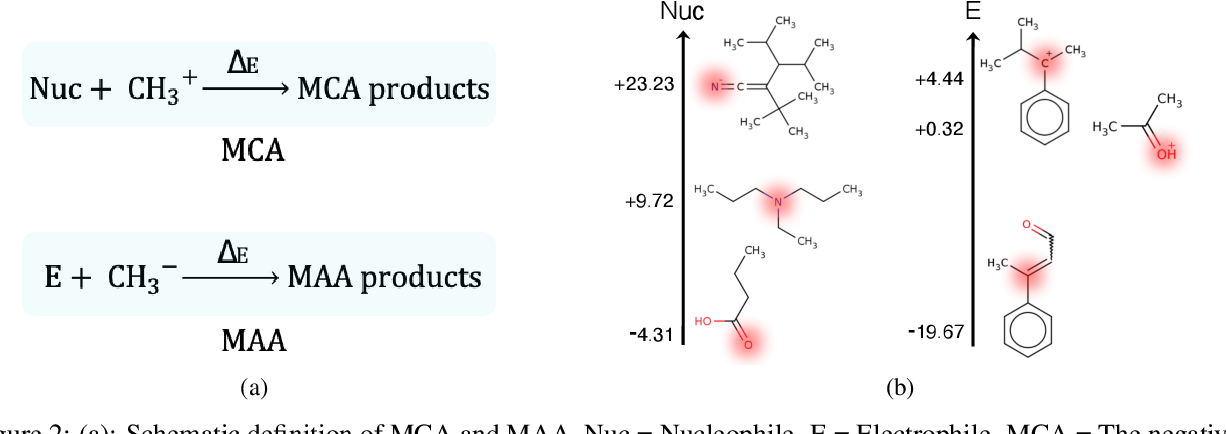 Figure 2 for Quantum Mechanics and Machine Learning Synergies: Graph Attention Neural Networks to Predict Chemical Reactivity