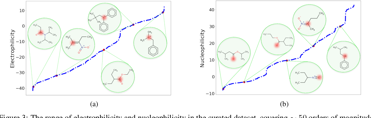 Figure 4 for Quantum Mechanics and Machine Learning Synergies: Graph Attention Neural Networks to Predict Chemical Reactivity