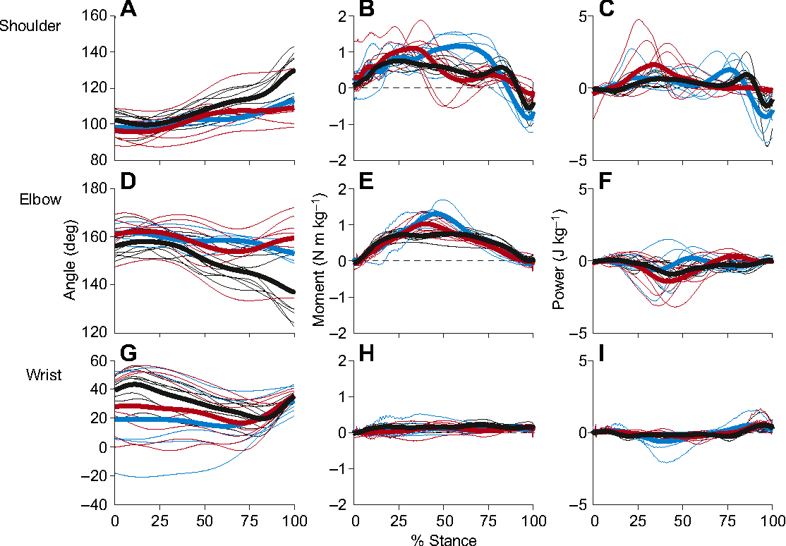 Fig. 4. Angles, moments and power in the frontal plane. Joint angle, normalised joint moment and normalised joint power for the scapulohumeral joint (A–C), elbow (D–F) andwrist (G–I). Blue represent canters (∼>3 m s−1), red represents running walks (∼2–3 m s−1) and black represents walks (∼<2 m s−1). All trials are plotted using narrow lines, and bold lines are the average for each gait. Zero on the y-axis has been highlighted with a dashed black line for clarity.