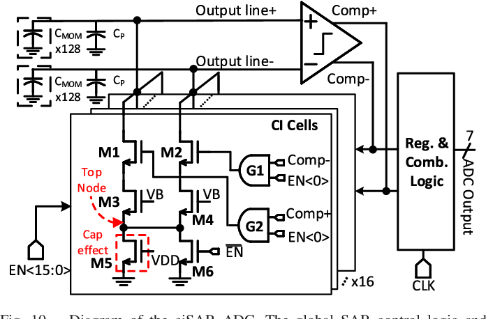 Figure 2 for CAP-RAM: A Charge-Domain In-Memory Computing 6T-SRAM for Accurate and Precision-Programmable CNN Inference