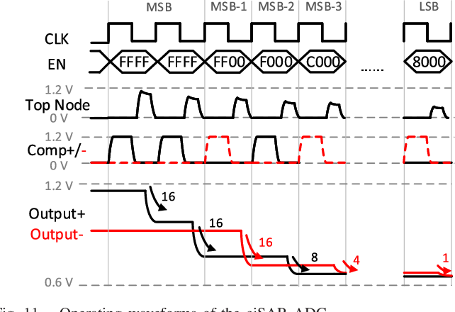 Figure 3 for CAP-RAM: A Charge-Domain In-Memory Computing 6T-SRAM for Accurate and Precision-Programmable CNN Inference