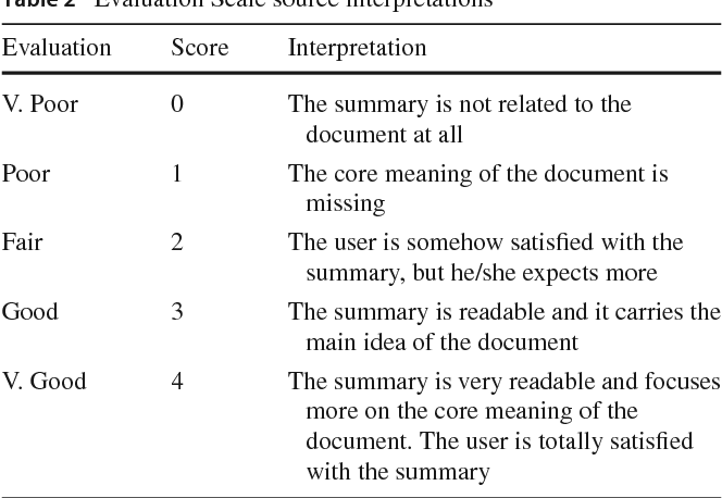 Figure 4 for An Enhanced Latent Semantic Analysis Approach for Arabic Document Summarization