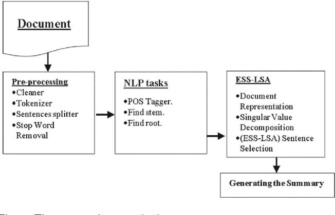 Figure 1 for An Enhanced Latent Semantic Analysis Approach for Arabic Document Summarization