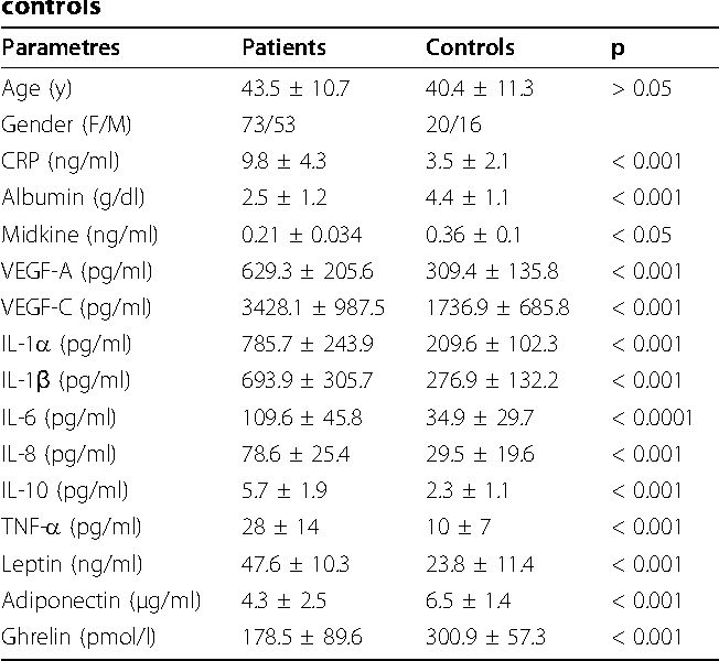 Table 1 Concentrations of all parameters in patients and controls
