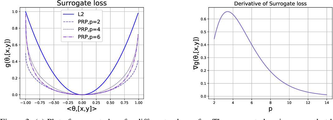 Figure 4 for STORM: Foundations of End-to-End Empirical Risk Minimization on the Edge