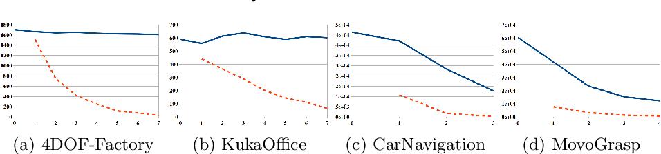 Figure 2 for Multilevel Monte-Carlo for Solving POMDPs Online