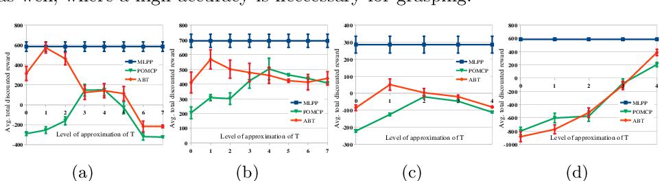 Figure 3 for Multilevel Monte-Carlo for Solving POMDPs Online
