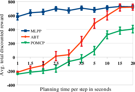 Figure 4 for Multilevel Monte-Carlo for Solving POMDPs Online