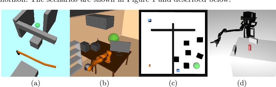 Figure 1 for Multilevel Monte-Carlo for Solving POMDPs Online