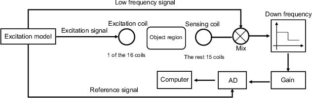 Figure 1 for MITNet: GAN Enhanced Magnetic Induction Tomography Based on Complex CNN