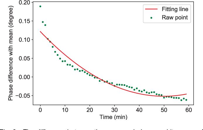 Figure 2 for MITNet: GAN Enhanced Magnetic Induction Tomography Based on Complex CNN