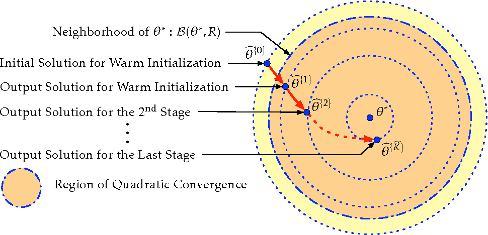 Figure 4 for On Quadratic Convergence of DC Proximal Newton Algorithm for Nonconvex Sparse Learning in High Dimensions