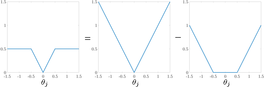 Figure 1 for On Quadratic Convergence of DC Proximal Newton Algorithm for Nonconvex Sparse Learning in High Dimensions