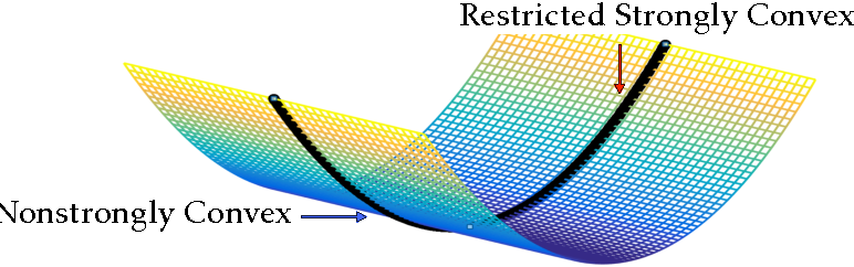 Figure 3 for On Quadratic Convergence of DC Proximal Newton Algorithm for Nonconvex Sparse Learning in High Dimensions