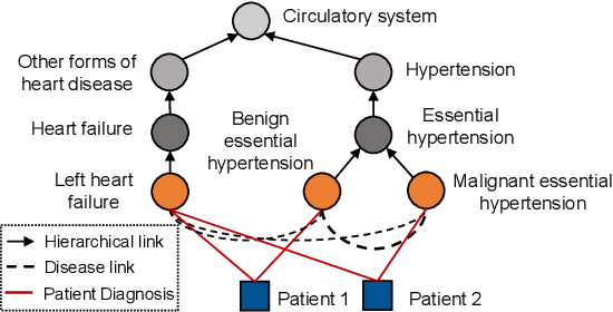 Figure 1 for Collaborative Graph Learning with Auxiliary Text for Temporal Event Prediction in Healthcare